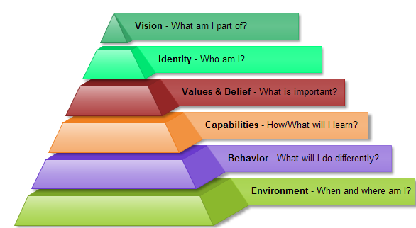 nlp-logical-levels-color-pyramid